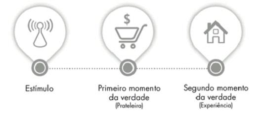 Como conquistar o cliente antes mesmo de ele sair de casa (uma aula do Google) Marketing Digital SEO  zmot-1-min