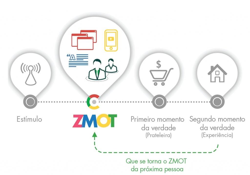 Como conquistar o cliente antes mesmo de ele sair de casa (uma aula do Google) Marketing Digital SEO  zmot-google-meu-negocio-1024x719